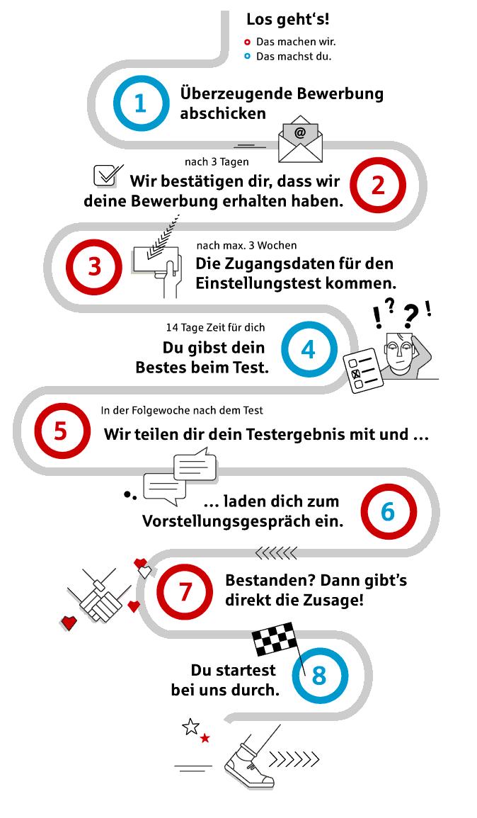 Ausbildung Bei Deiner Sparkasse Sparkasse Karlsruhe 14